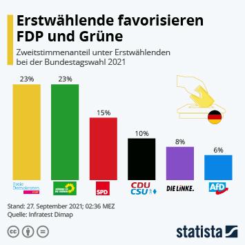 Infografik: Erstwählende favorisieren FDP und Grüne   Statista