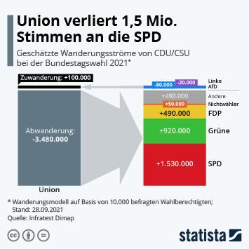 Infografik: Union verliert 1,5 Mio. Stimmen an die SPD | Statista