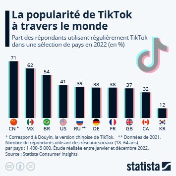 Infographie: Où TikTok est-il le plus (et le moins) populaire ?   Statista