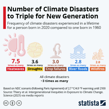 Infographic: Number of Climate Disasters to Triple for New Generation | Statista