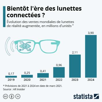 Infographie: Bientôt l'ère des lunettes intelligentes ? | Statista