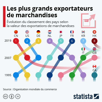 Lien vers Les plus grands exportateurs de marchandises au fil du temps Infographie