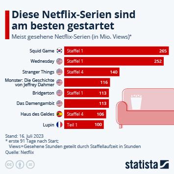 Infografik: Die erfolgreichsten Netflix-Serien | Statista