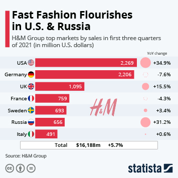 Link to H&M Group Infographic - Fast Fashion Flourishes in U.S. & Russia Infographic