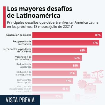 Enlace a Los mayores desafíos de América Latina para 2022 Infografía