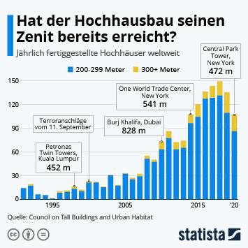 Infografik: Hat der Hochhausbau seinen Zenit bereits erreicht? | Statista