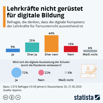 Infografik: Lehrkräfte nicht gerüstet für digitale Bildung   Statista