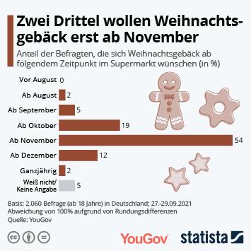 Infografik: Zwei Drittel wollen Weihnachtsgebäck erst ab November   Statista