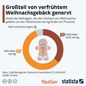 Infografik: Großteil von verfrühtem Weihnachtsgebäck genervt   Statista
