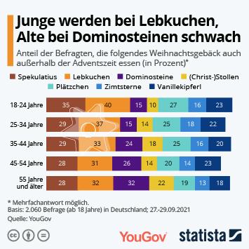 Infografik: Junge werden bei Lebkuchen, Alte bei Dominosteinen schwach   Statista