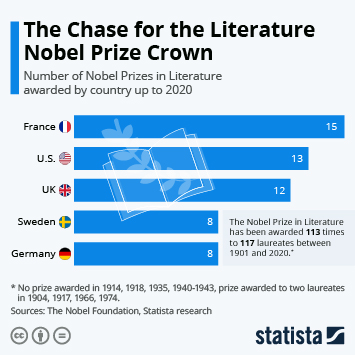 Link to Book authors Infographic - The Chase for the Literature Nobel Prize Crown Infographic