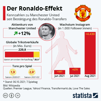 Infografik: Der Ronaldo-Effekt | Statista