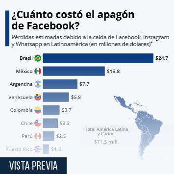 Infografía: El impacto económico del apagón de Facebook en Latinoamérica | Statista