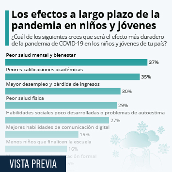 Infografía: Peor salud mental, el mayor efecto de la pandemia en niños y  jóvenes | Statista