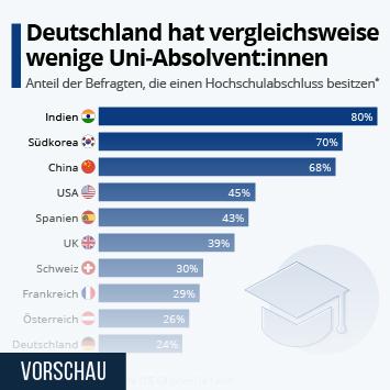 Infografik: Deutschland hat vergleichsweise wenige Uni-Absolvent:innen | Statista