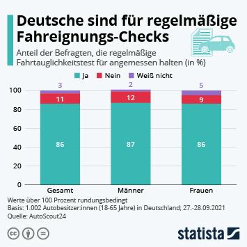 Infografik: Deutsche für regelmäßige Fahreignungs-Checks | Statista
