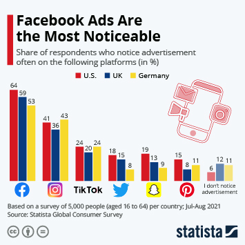 Infographic: Facebook Ads Are the Most Noticeable | Statista