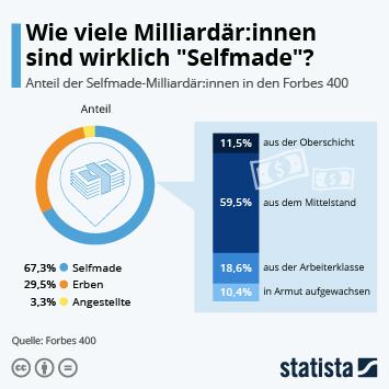 """Infografik: Wie viele Milliardär:innen sind wirklich """"Selfmade""""?   Statista"""