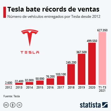 Infografía: Tesla bate récords de envío de vehículos en el tercer trimestre | Statista