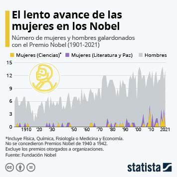 Infografía: ¿Cuántas mujeres recibieron un premio Nobel?   Statista