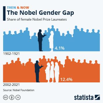 Infographic: The Nobel Prize Gender Gap | Statista