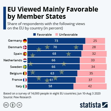 Infographic: EU Viewed Mainly Favorable by Member States | Statista