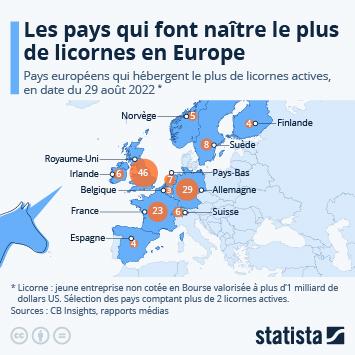 Infographie: Les pays qui font naître le plus de licornes en Europe   Statista