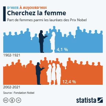 Infographie: Prix Nobel : la lente conquête des femmes   Statista