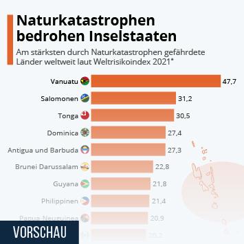 Infografik: Naturkatastrophen bedrohen Inselstaaten | Statista