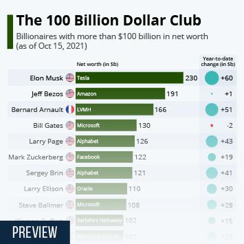Infographic: The 100 Billion Dollar Club | Statista