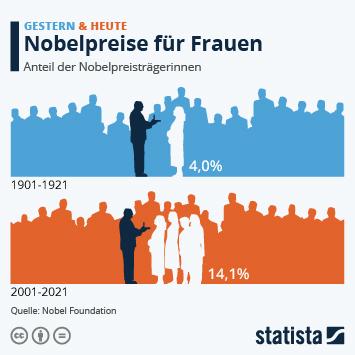 Infografik: Nobelpreise für Frauen | Statista