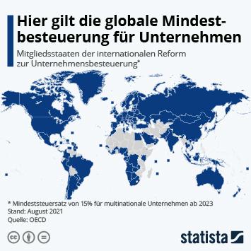 Infografik: Hier gilt die globale Mindeststeuer für Unternehmen | Statista