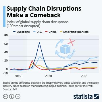 Infographic: Supply Chain Disruptions Make a Comeback | Statista