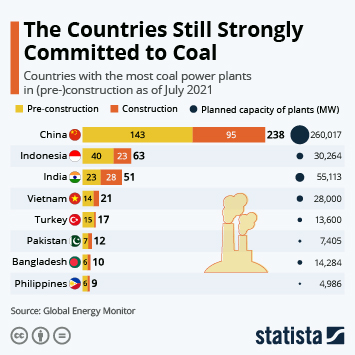 Infographic: Committed to Coal | Statista