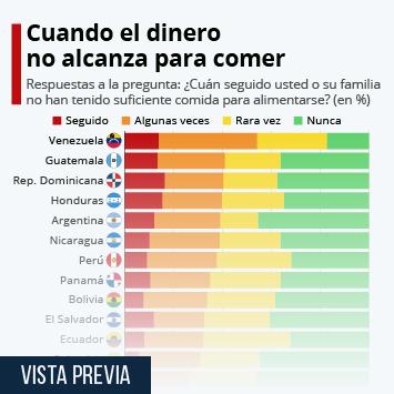 Infografía - Un 30% de latinoamericanos no tiene lo suficiente para comer