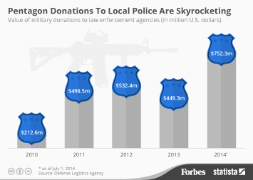 Infographic: Pentagon Donations To Police Are Skyrocketing | Statista