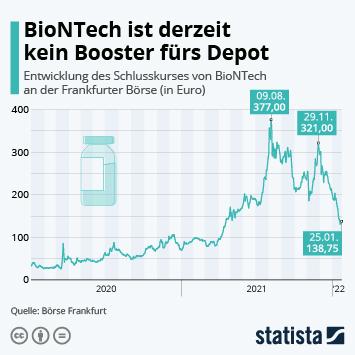Infografik: Braucht Biontech einen Booster?   Statista