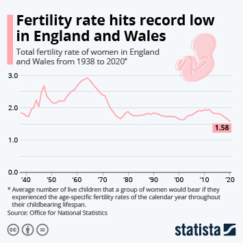 Link to Fertility rate hits record low in England and Wales Infographic