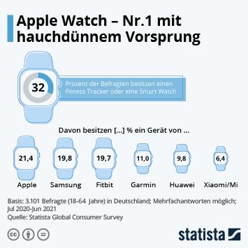 Infografik - Apple Watch - Nr.1 mit hauchdünnem Vorsprung
