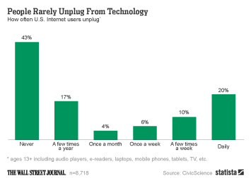 Infographic: People Rarely Unplug From Technology   Statista