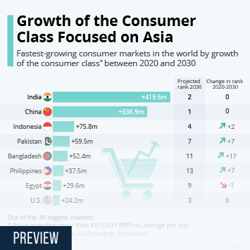 Infographic - Growth of the Consumer Class Focused on Asia