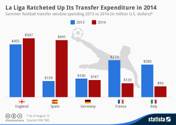 Infographic - La Liga Ratcheted Up Its Transfer Expenditure