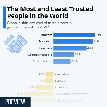 Infographic - The Most and Least Trusted People in the World