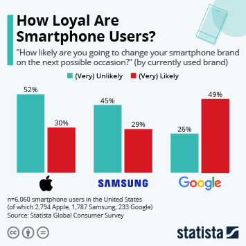 Infographic - How Loyal Are Smartphone Users