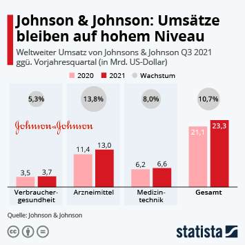 Link zu Johnson & Johnson Infografik - Johnson & Johnson: Umsätze bleiben auf hohem Niveau Infografik