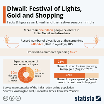 Infographic - Diwali: Festival of Lights, Gold and Shopping
