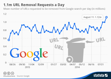 Infographic: 1.1m URL Removal Requests a Day | Statista