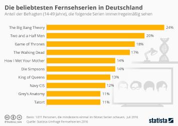 Infografik - Die 10 beliebtesten TV-Serien in Deutschland