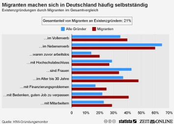 Infografik: Personen mit Migrationshintergrund machen sich in Deutschland häufig selbstständig   Statista