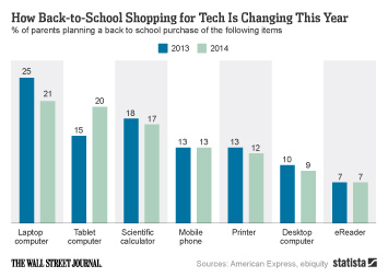 Infographic - Back to School Shopping